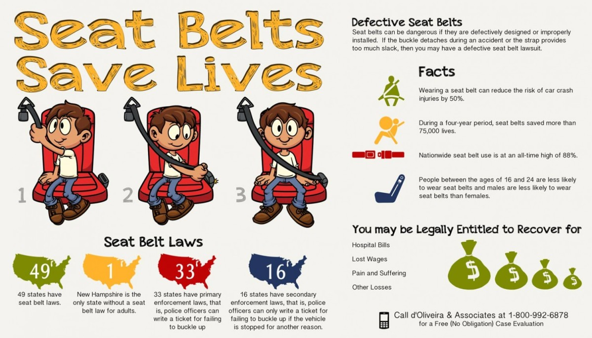 Seat Belts How They Save Lives 319 Magazine
